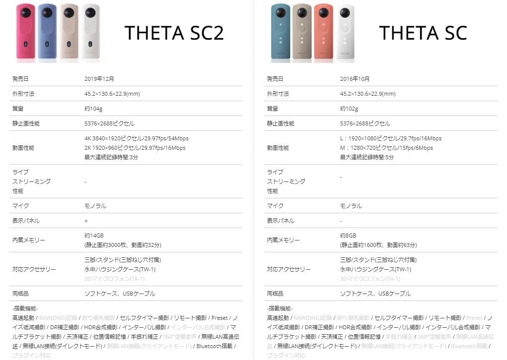THETA SCとSC2比較
